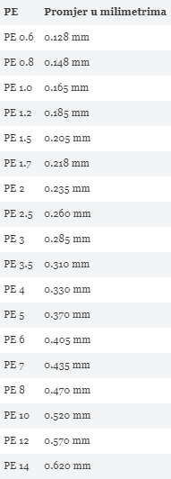 Preračun PE u milimetre